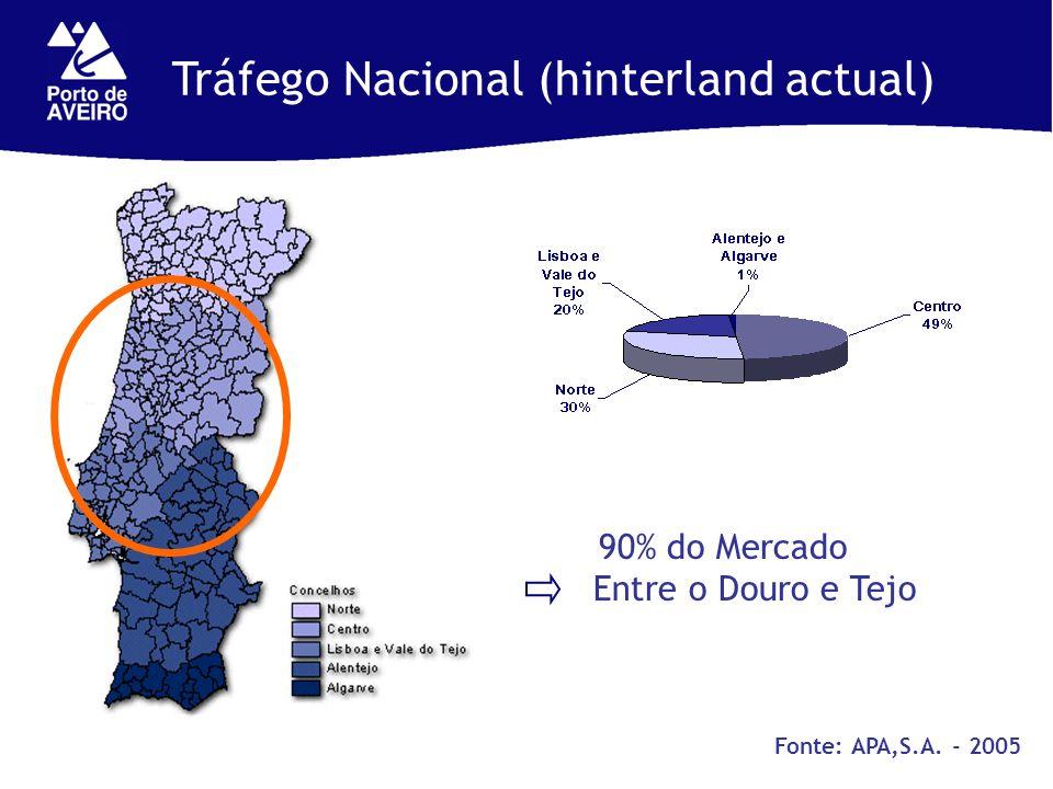 Tráfego Nacional (hinterland actual) 90% do Mercado Entre o Douro e Tejo Fonte: APA,S.A. - 2005