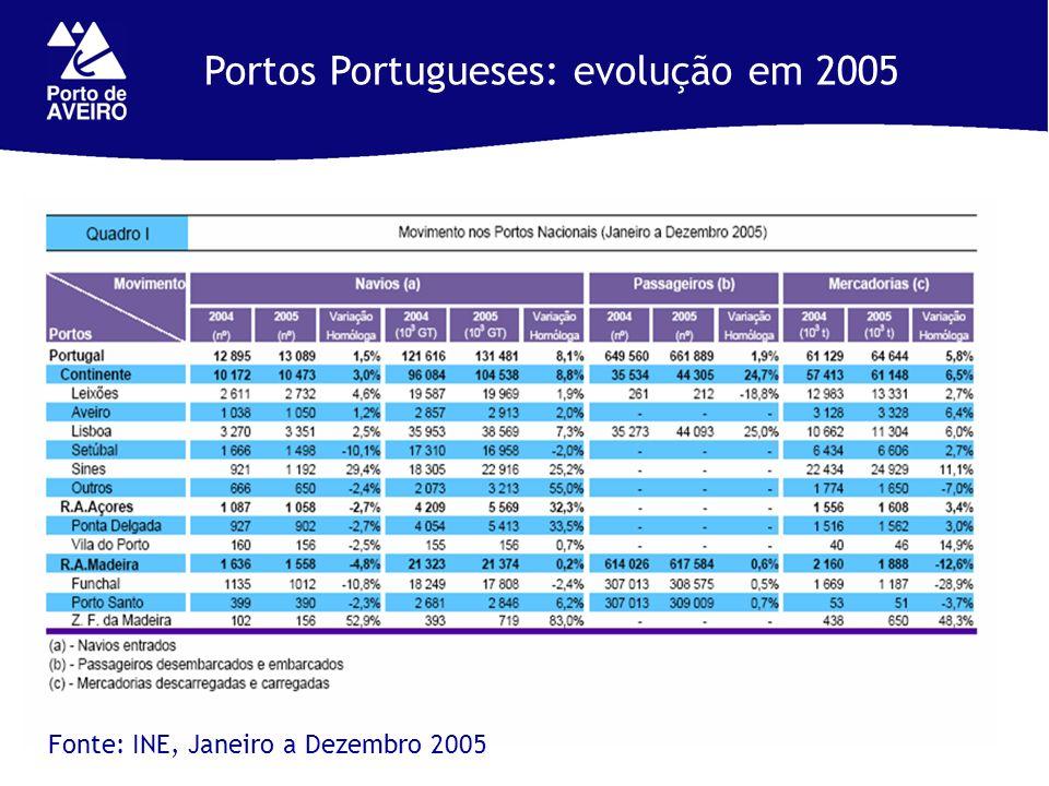 Portos Portugueses: evolução em 2005 Fonte: INE, Janeiro a Dezembro 2005