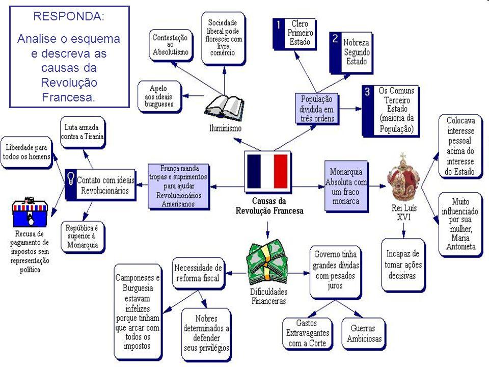 RESPONDA: Analise o esquema e descreva as causas da Revolução Francesa.