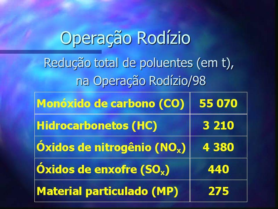 Operação Rodízio Redução total de poluentes (em t), na Operação Rodízio/98 na Operação Rodízio/98
