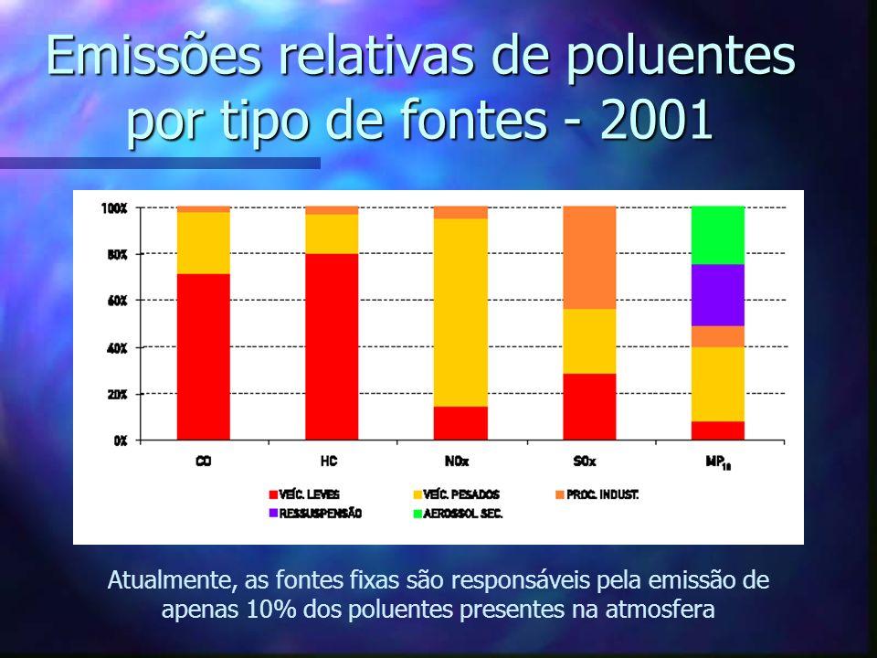 Emissões relativas de poluentes por tipo de fontes - 2001 Atualmente, as fontes fixas são responsáveis pela emissão de apenas 10% dos poluentes presen
