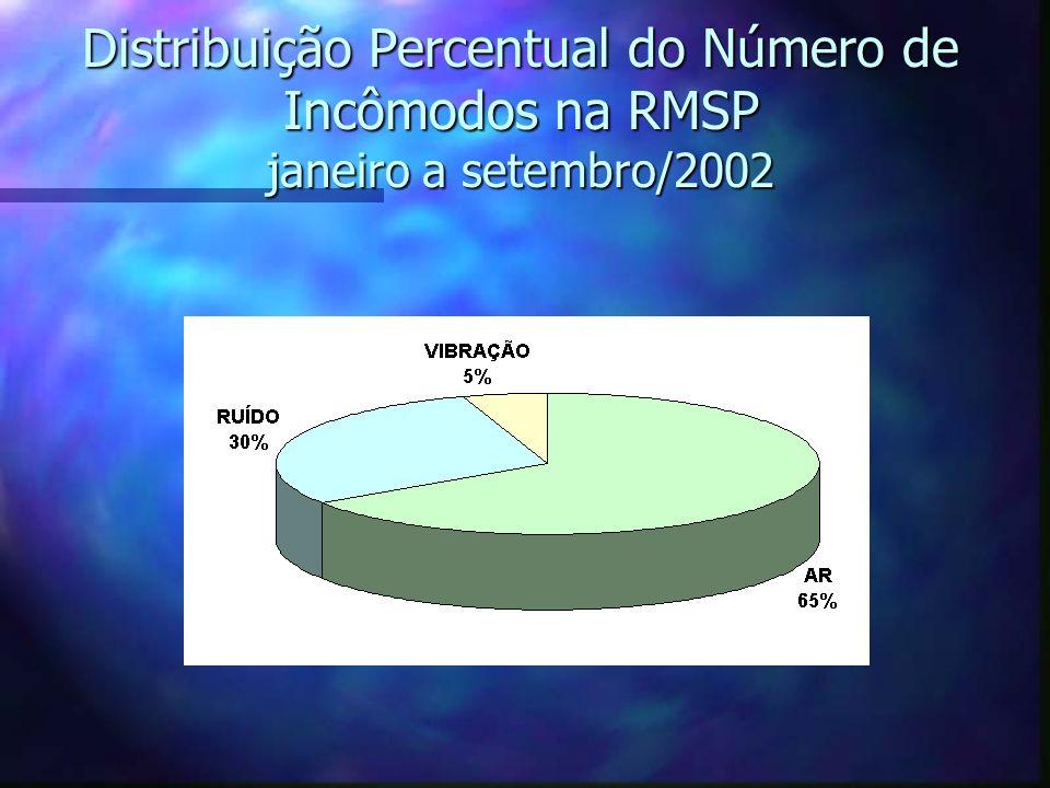 Distribuição Percentual do Número de Incômodos na RMSP janeiro a setembro/2002