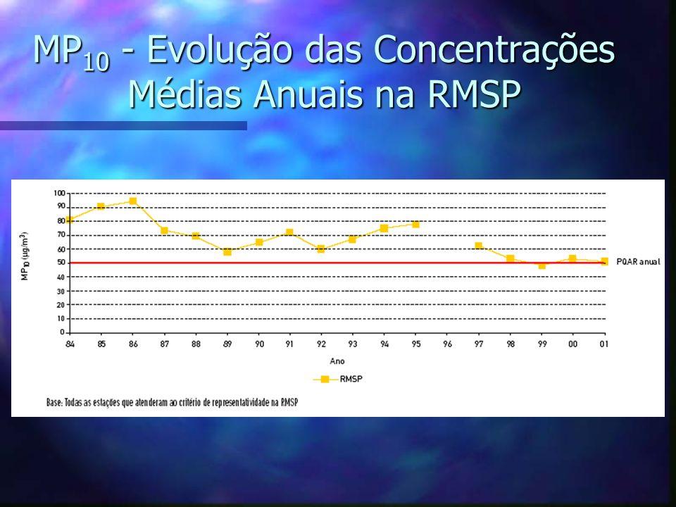 MP 10 - Evolução das Concentrações Médias Anuais na RMSP