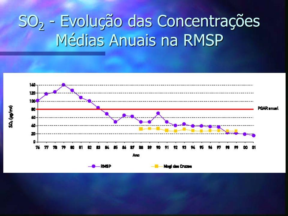 SO 2 - Evolução das Concentrações Médias Anuais na RMSP