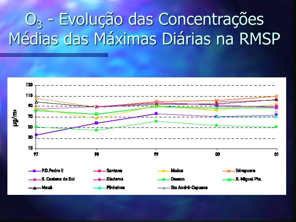 O 3 - Evolução das Concentrações Médias das Máximas Diárias na RMSP