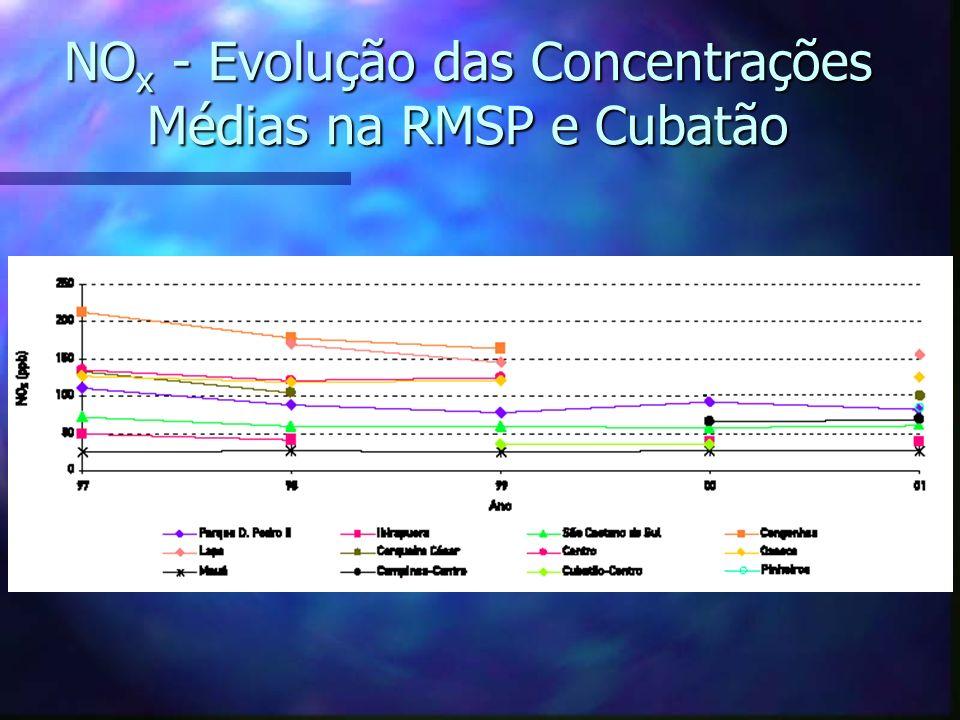 NO x - Evolução das Concentrações Médias na RMSP e Cubatão