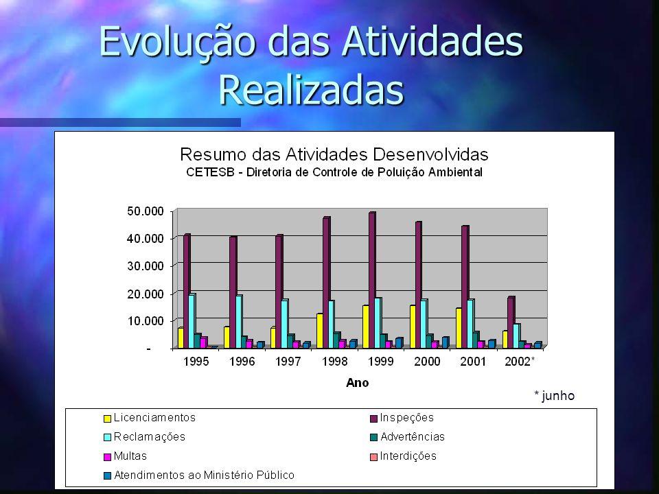 Fontes de Poluição do Ar n Principais fontes de poluição na RMSP 1.