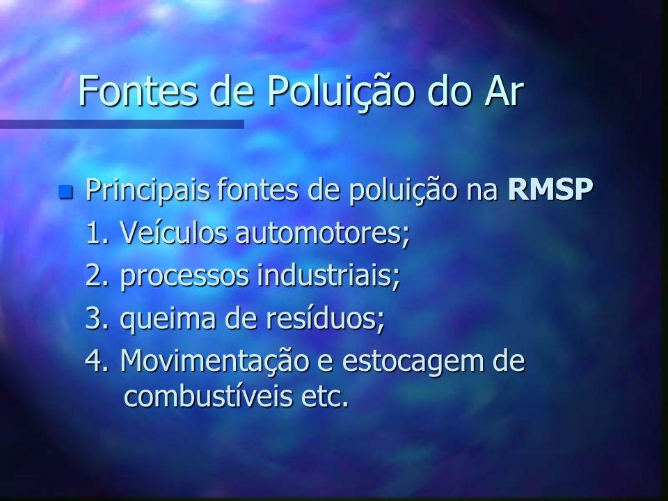 Fontes de Poluição do Ar n Principais fontes de poluição na RMSP 1. Veículos automotores; 2. processos industriais; 3. queima de resíduos; 4. Moviment