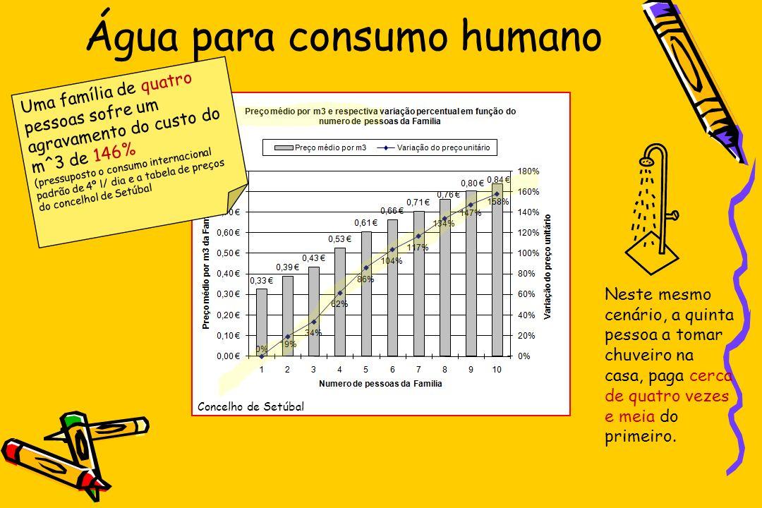 Água para consumo humano Neste mesmo cenário, a quinta pessoa a tomar chuveiro na casa, paga cerca de quatro vezes e meia do primeiro. Concelho de Set
