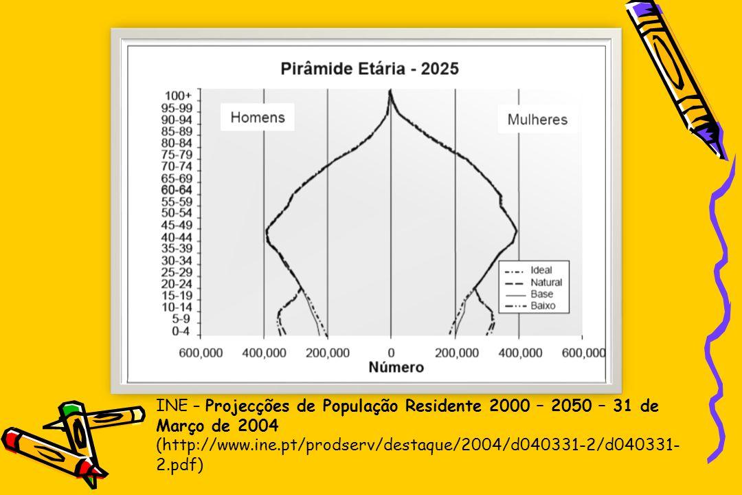 INE – Projecções de População Residente 2000 – 2050 – 31 de Março de 2004 (http://www.ine.pt/prodserv/destaque/2004/d040331-2/d040331- 2.pdf)