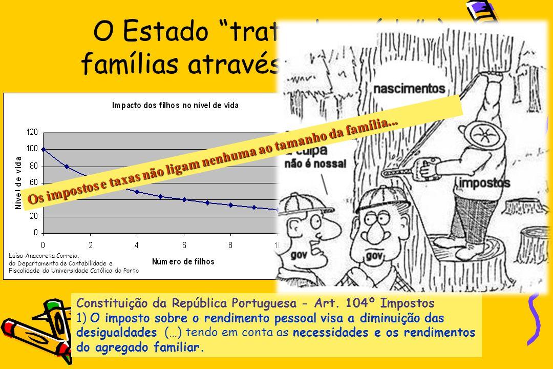 O Estado trata da saúde às famílias através dos impostos… Constituição da República Portuguesa - Art. 104º Impostos 1) O imposto sobre o rendimento pe