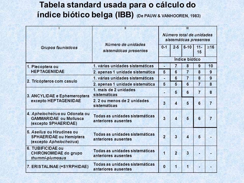 IIIIII Grupos faunísticos Número de unidades sistemáticas presentes Número total de unidades sistemáticas presentes 0-12-56-1011- 15 16 Índice biótico