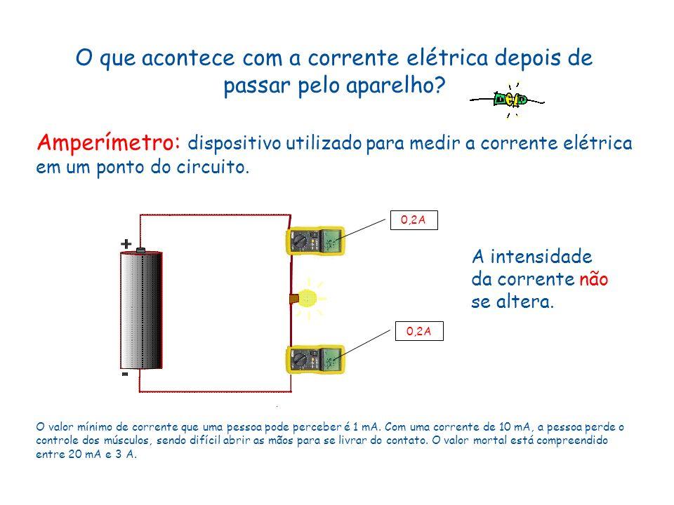 O que acontece com a corrente elétrica depois de passar pelo aparelho? Amperímetro: dispositivo utilizado para medir a corrente elétrica em um ponto d