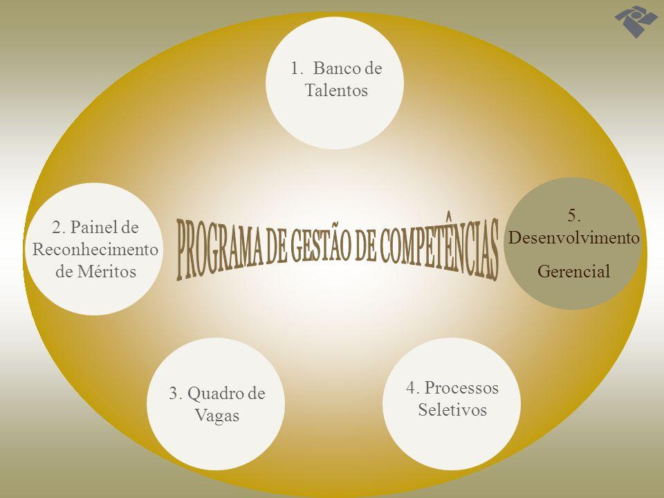 1. Banco de Talentos 3. Quadro de Vagas 2. Painel de Reconhecimento de Méritos 4. Processos Seletivos 5. Desenvolvimento Gerencial