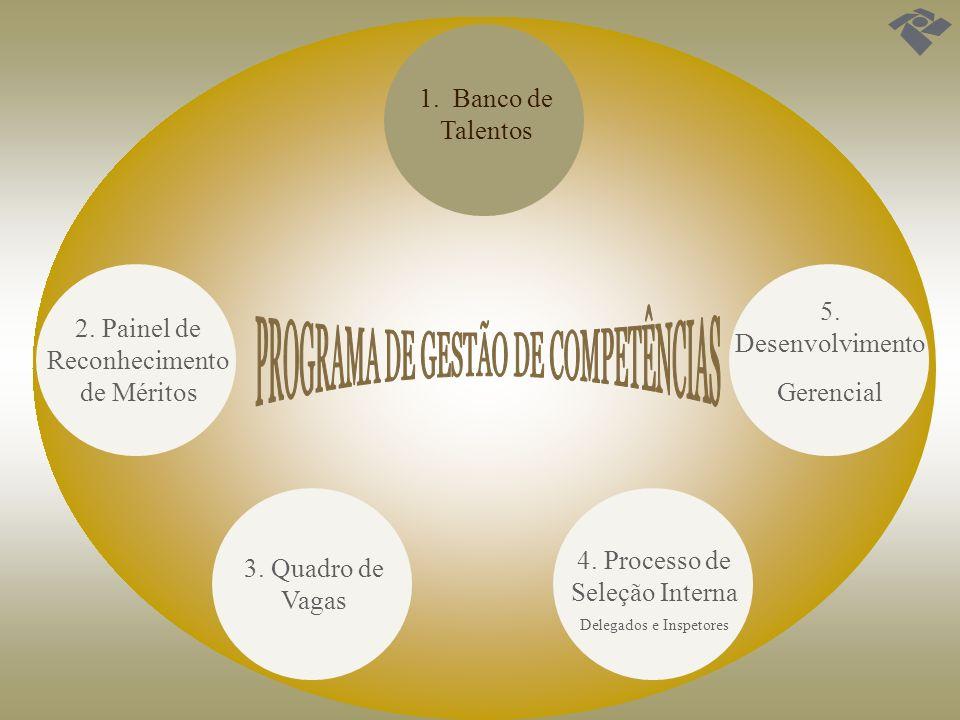 BANCO DE TALENTOS Instituído pela Portaria RFB nº 82, de 9 de janeiro de 2009, com o objetivo de registrar informações dos servidores ativos, lotados na RFB, relativas ao currículo e perfil.