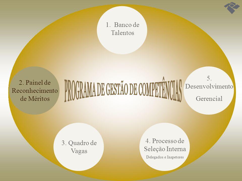 1. Banco de Talentos 3. Quadro de Vagas 2. Painel de Reconhecimento de Méritos 4. Processo de Seleção Interna Delegados e Inspetores 5. Desenvolviment