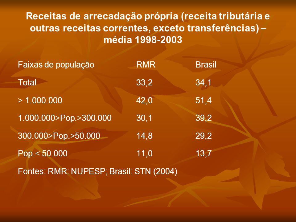 Receitas de arrecadação própria (receita tributária e outras receitas correntes, exceto transferências) – média 1998-2003 Faixas de populaçãoRMRBrasil