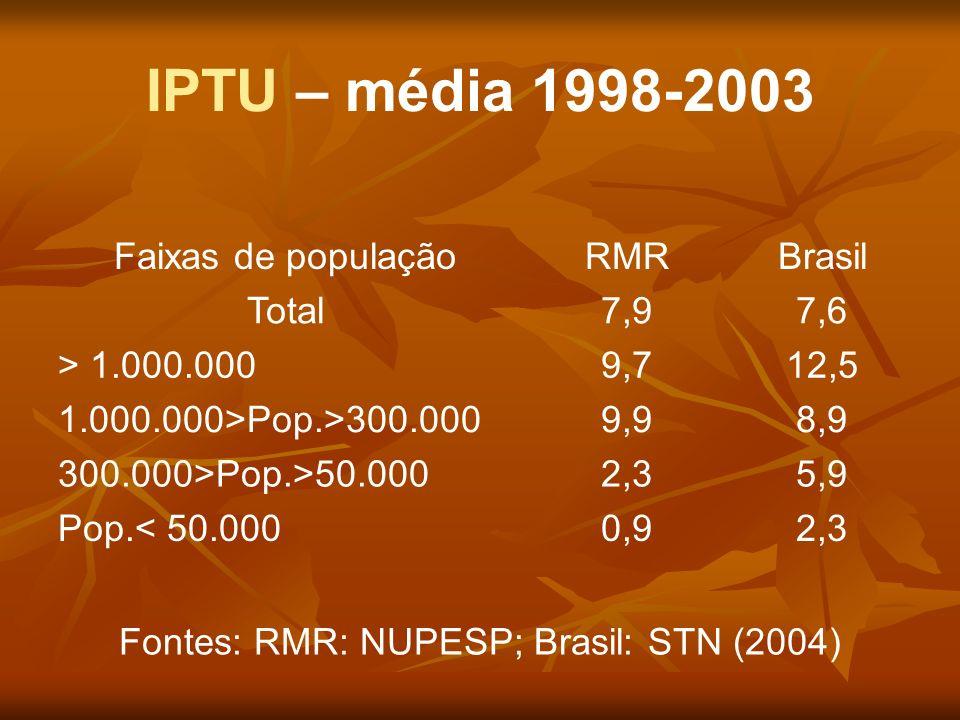 IPTU – média 1998-2003 Faixas de populaçãoRMRBrasil Total7,97,6 > 1.000.0009,712,5 1.000.000>Pop.>300.0009,98,9 300.000>Pop.>50.0002,35,9 Pop.< 50.000