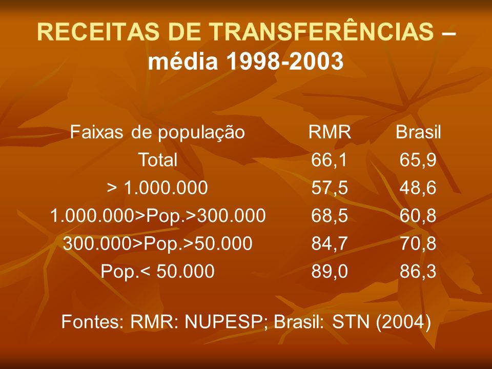 RECEITAS DE TRANSFERÊNCIAS – média 1998-2003 Faixas de populaçãoRMRBrasil Total66,165,9 > 1.000.00057,548,6 1.000.000>Pop.>300.00068,560,8 300.000>Pop