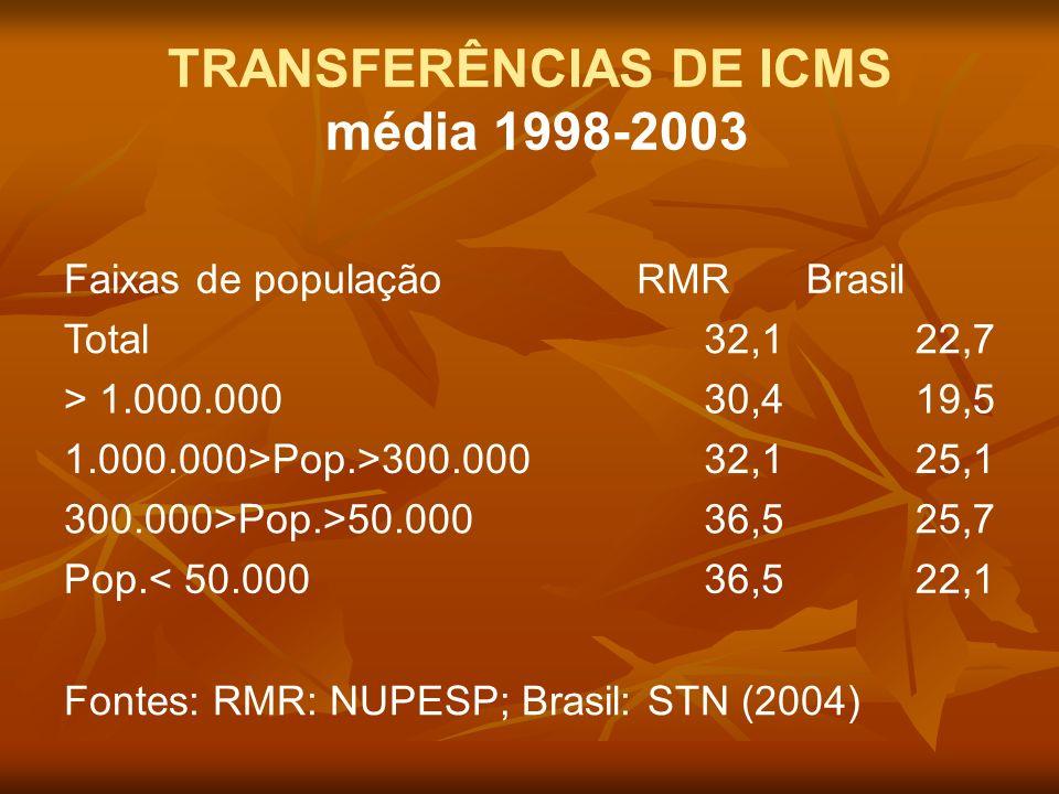 TRANSFERÊNCIAS DE ICMS média 1998-2003 Faixas de populaçãoRMRBrasil Total32,122,7 > 1.000.00030,419,5 1.000.000>Pop.>300.00032,125,1 300.000>Pop.>50.0