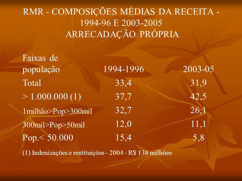 RMR - COMPOSIÇÕES MÉDIAS DA RECEITA - 1994-96 E 2003-2005 ARRECADAÇÃO PRÓPRIA Faixas de população1994-19962003-05 Total33,431,9 > 1.000.000 (1)37,742,