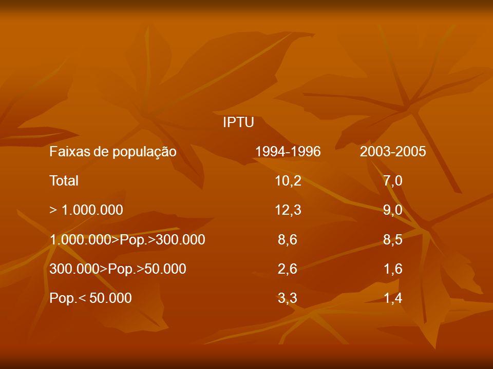 IPTU Faixas de população1994-19962003-2005 Total10,27,0 > 1.000.00012,39,0 1.000.000>Pop.>300.0008,68,5 300.000>Pop.>50.0002,61,6 Pop.< 50.0003,31,4