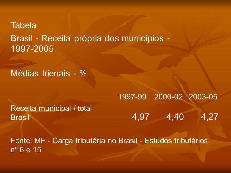 Tabela Brasil - Receita própria dos municípios - 1997-2005 Médias trienais - % 1997-992000-022003-05 Receita municipal / total Brasil 4,974,404,27 Fon