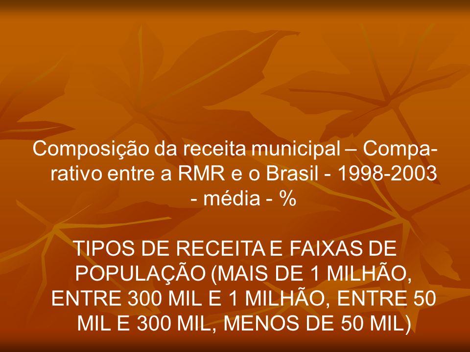 Composição da receita municipal – Compa- rativo entre a RMR e o Brasil - 1998-2003 - média - % TIPOS DE RECEITA E FAIXAS DE POPULAÇÃO (MAIS DE 1 MILHÃ