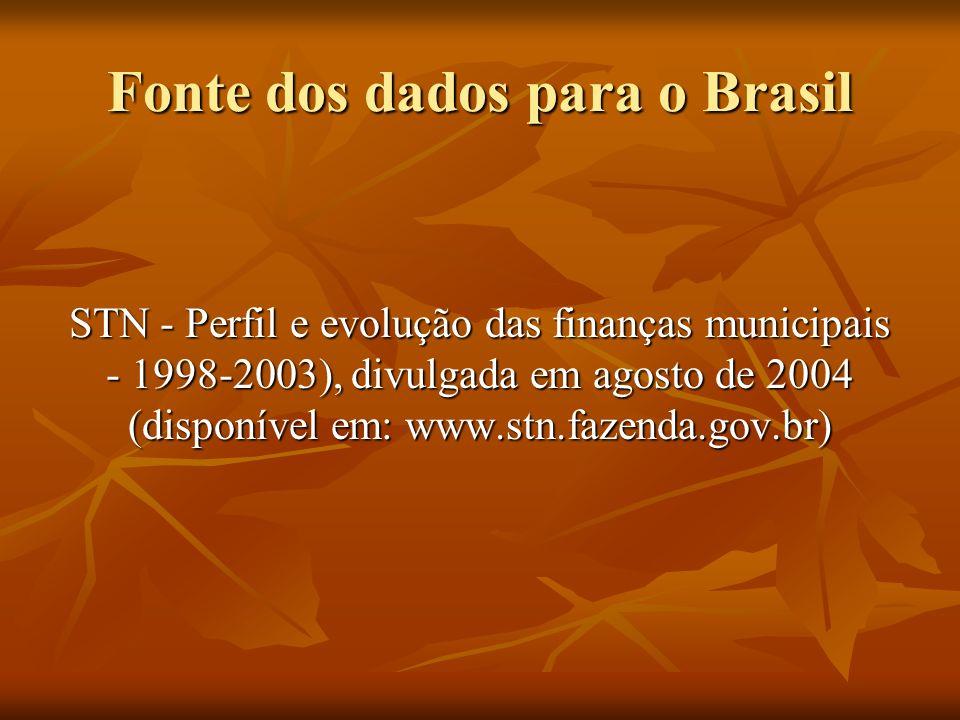 Fonte dos dados para o Brasil STN - Perfil e evolução das finanças municipais - 1998-2003), divulgada em agosto de 2004 (disponível em: www.stn.fazend