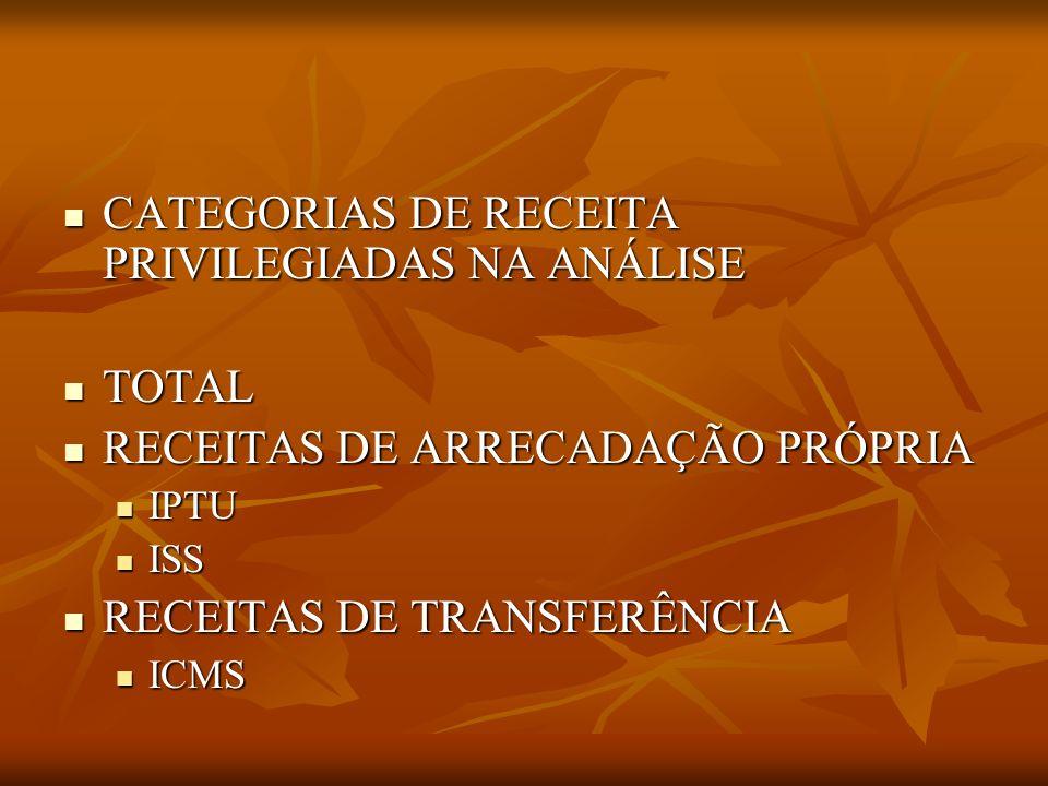 CATEGORIAS DE RECEITA PRIVILEGIADAS NA ANÁLISE CATEGORIAS DE RECEITA PRIVILEGIADAS NA ANÁLISE TOTAL TOTAL RECEITAS DE ARRECADAÇÃO PRÓPRIA RECEITAS DE