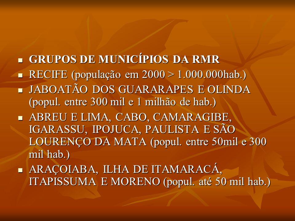 GRUPOS DE MUNICÍPIOS DA RMR GRUPOS DE MUNICÍPIOS DA RMR RECIFE (população em 2000 > 1.000.000hab.) RECIFE (população em 2000 > 1.000.000hab.) JABOATÃO
