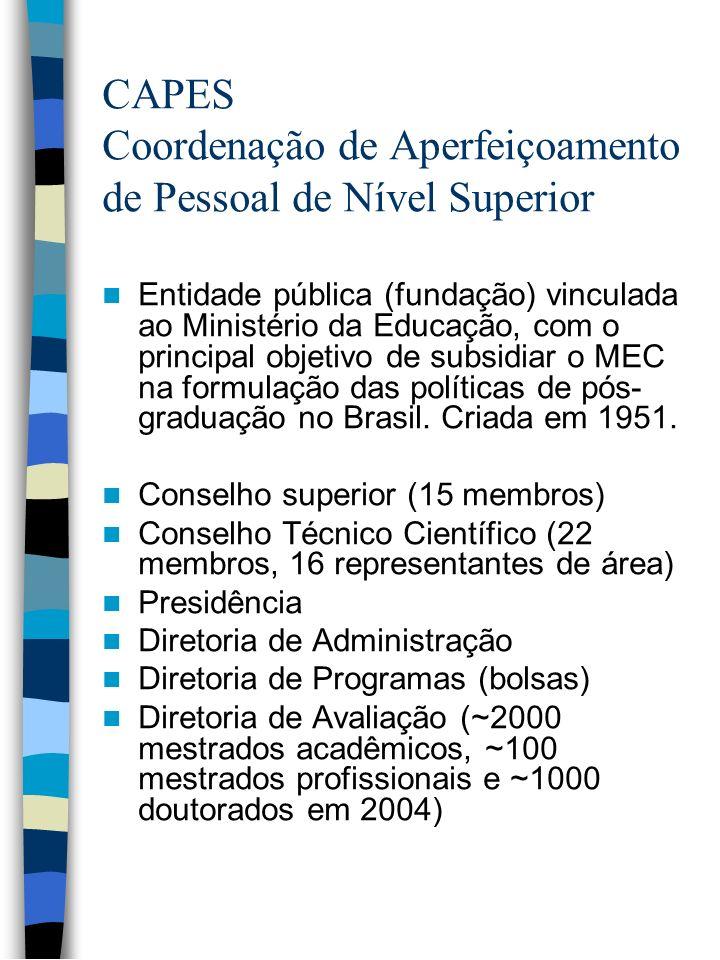 CAPES Coordenação de Aperfeiçoamento de Pessoal de Nível Superior Entidade pública (fundação) vinculada ao Ministério da Educação, com o principal obj