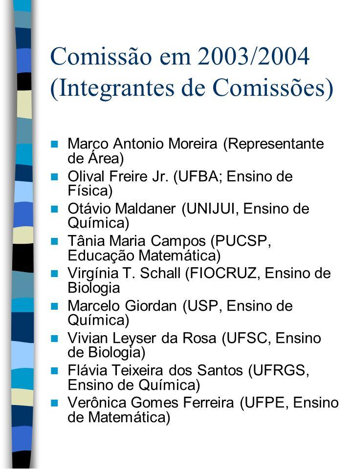 Comissão em 2003/2004 (Integrantes de Comissões) Marco Antonio Moreira (Representante de Área) Olival Freire Jr. (UFBA; Ensino de Física) Otávio Malda