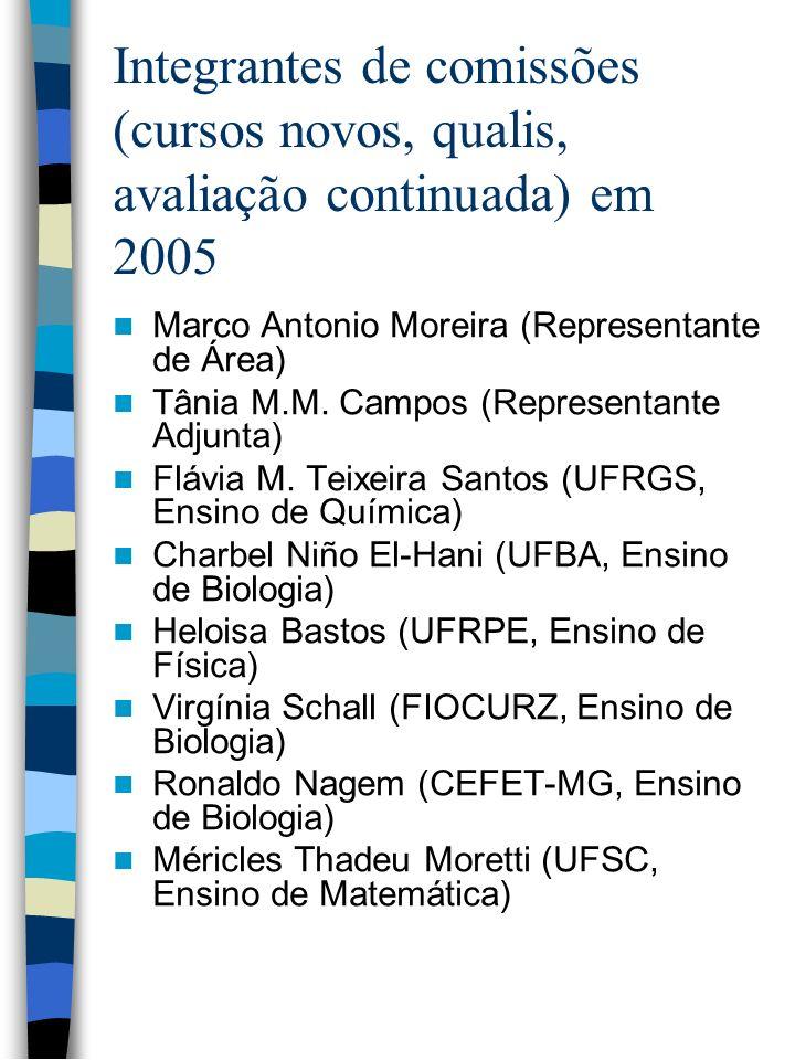 Integrantes de comissões (cursos novos, qualis, avaliação continuada e trienal) em 2006/2007 Tânia Maria Mendonça Campos (PUCSP, Ensino de Matemática) Flávia Maria Teixeira dos Santos (UFRGS, Ensino de Química) Ronaldo Nagem (CEFET-MG, Ensino de Biologia) Virginia Torres Schall (FIOCRUZ, Ensino de Biologia) Charbel Niño El-Hani (UFBA, Ensino de Biologia) Otávio Aloisio Maldaner (UNIJUÍ, Ensino de Química) Roberto Nardi (UNESP – Bauru, Ensino de Ciências) Célia Maria Soares Gomes de Sousa (UnB, Ensino de Física) José André Peres Angotti (UFSC, Ensino de Física) Lourdes Maria Verle (UEL, Ensino de Matemática) Regina Maria Pavanello (UEM, Ensino de Matemática) Antonio Vicente Garnica (UNESP-Bauru, Ensino de Matemática) Olival Freire Jr.