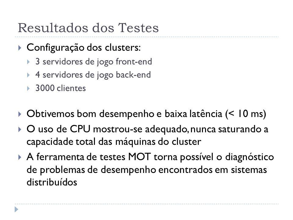 Resultados dos Testes Configuração dos clusters: 3 servidores de jogo front-end 4 servidores de jogo back-end 3000 clientes Obtivemos bom desempenho e