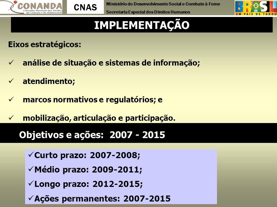 Ministério do Desenvolvimento Social e Combate à Fome Secretaria Especial dos Direitos Humanos CNAS Eixos estratégicos: análise de situação e sistemas