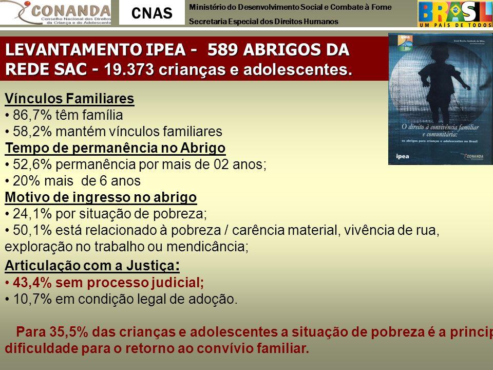 Ministério do Desenvolvimento Social e Combate à Fome Secretaria Especial dos Direitos Humanos CNAS LEVANTAMENTO IPEA - 589 ABRIGOS DA REDE SAC - 19.3
