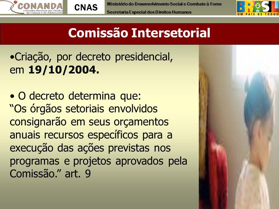 Ministério do Desenvolvimento Social e Combate à Fome Secretaria Especial dos Direitos Humanos CNAS Comissão Intersetorial Criação, por decreto presid