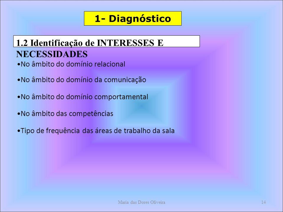 Maria das Dores Oliveira14 1- Diagnóstico 1.2 Identificação de INTERESSES E NECESSIDADES No âmbito do domínio relacional No âmbito do domínio da comunicação No âmbito do domínio comportamental No âmbito das competências Tipo de frequência das áreas de trabalho da sala