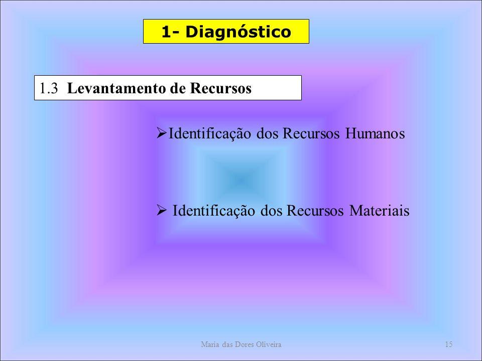 Maria das Dores Oliveira15 1- Diagnóstico 1.3 Levantamento de Recursos Identificação dos Recursos Humanos Identificação dos Recursos Materiais