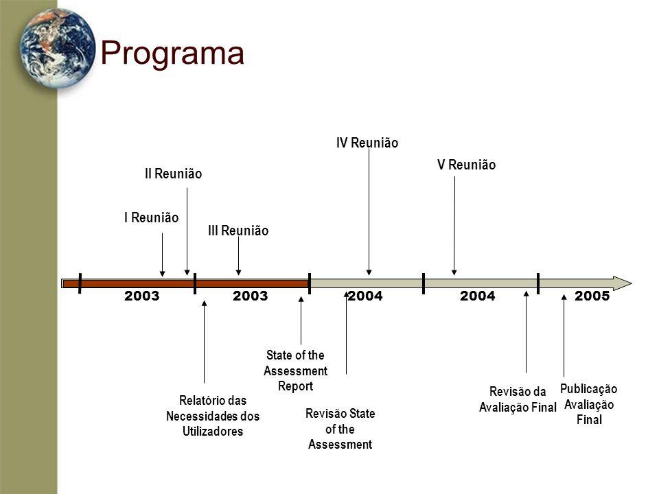 Programa 2003 2003 2004 2004 2005 I Reunião II Reunião III Reunião State of the Assessment Report IV Reunião V Reunião Publicação Avaliação Final Revi