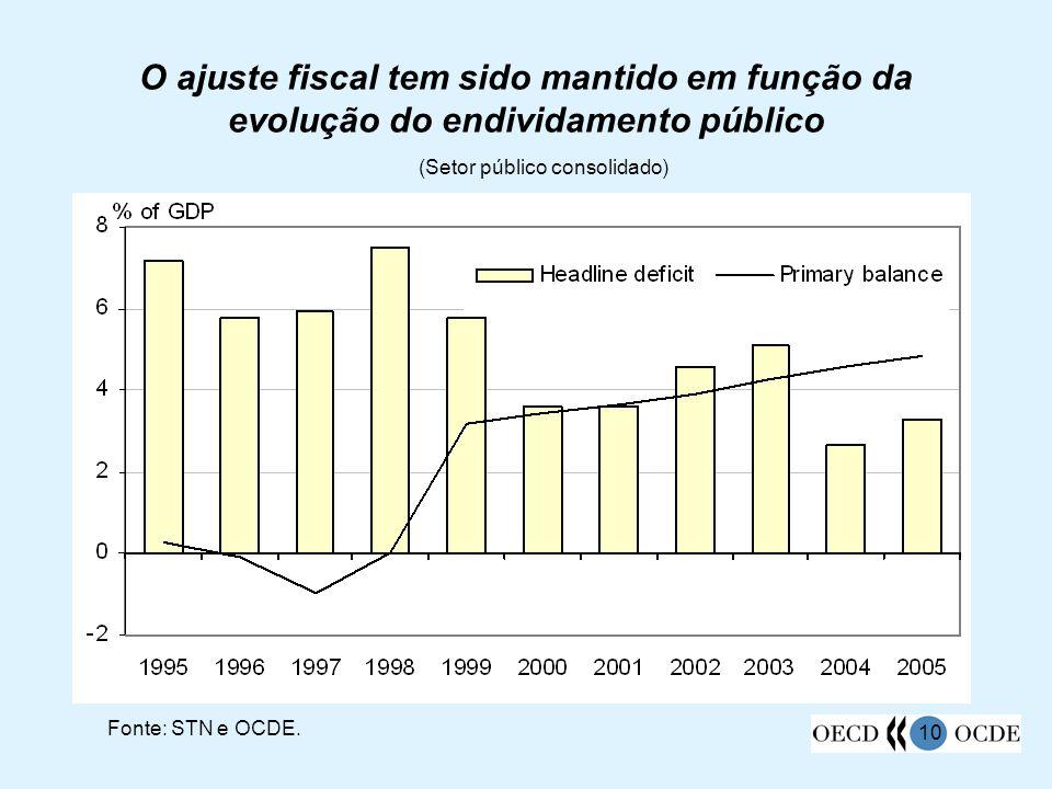 10 O ajuste fiscal tem sido mantido em função da evolução do endividamento público (Setor público consolidado) Fonte: STN e OCDE.