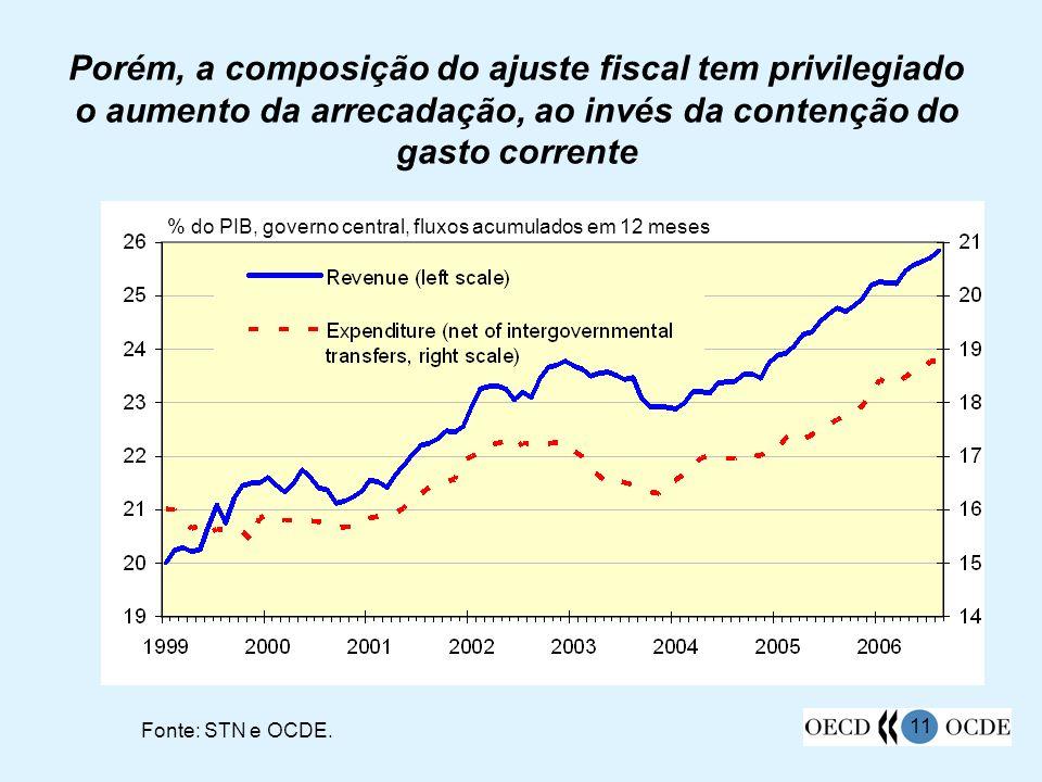 11 Porém, a composição do ajuste fiscal tem privilegiado o aumento da arrecadação, ao invés da contenção do gasto corrente Fonte: STN e OCDE. % do PIB