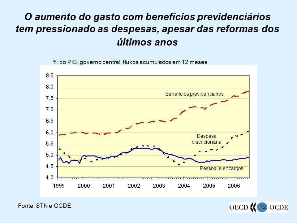 12 O aumento do gasto com benefícios previdenciários tem pressionado as despesas, apesar das reformas dos últimos anos Fonte: STN e OCDE. % do PIB, go