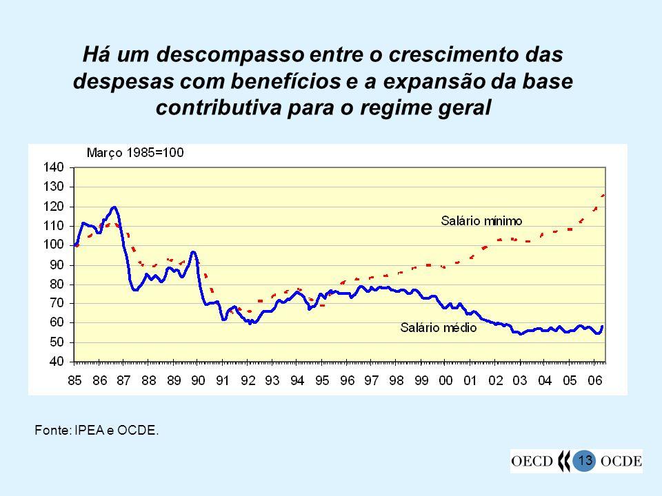 13 Há um descompasso entre o crescimento das despesas com benefícios e a expansão da base contributiva para o regime geral Fonte: IPEA e OCDE.