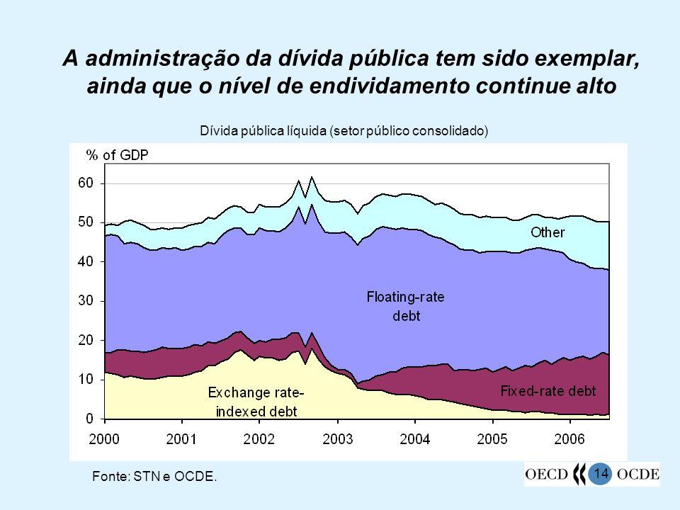 14 A administração da dívida pública tem sido exemplar, ainda que o nível de endividamento continue alto Dívida pública líquida (setor público consoli