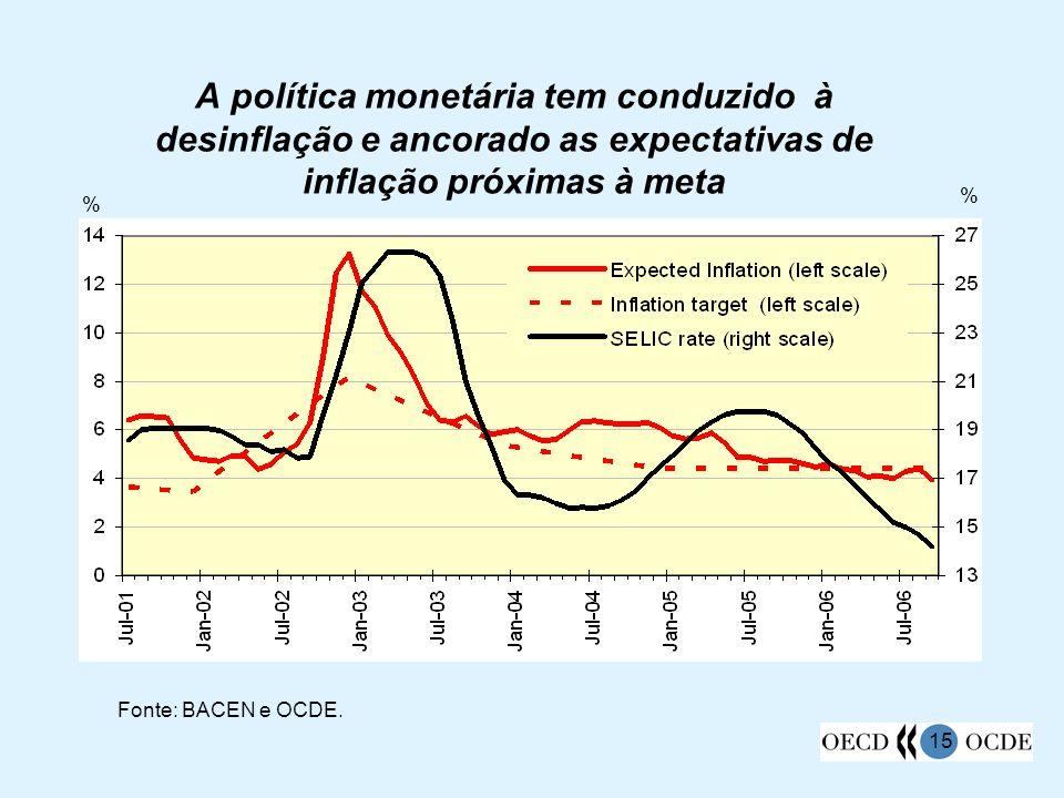 15 A política monetária tem conduzido à desinflação e ancorado as expectativas de inflação próximas à meta % % Fonte: BACEN e OCDE.