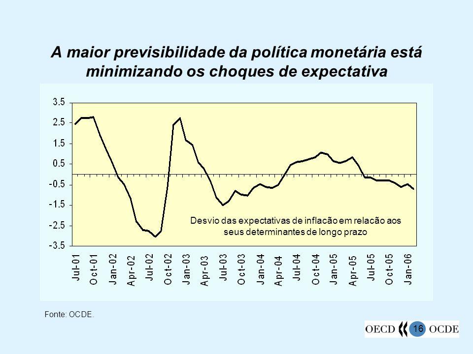 16 A maior previsibilidade da política monetária está minimizando os choques de expectativa Fonte: OCDE. Desvio das expectativas de inflacão em relacã