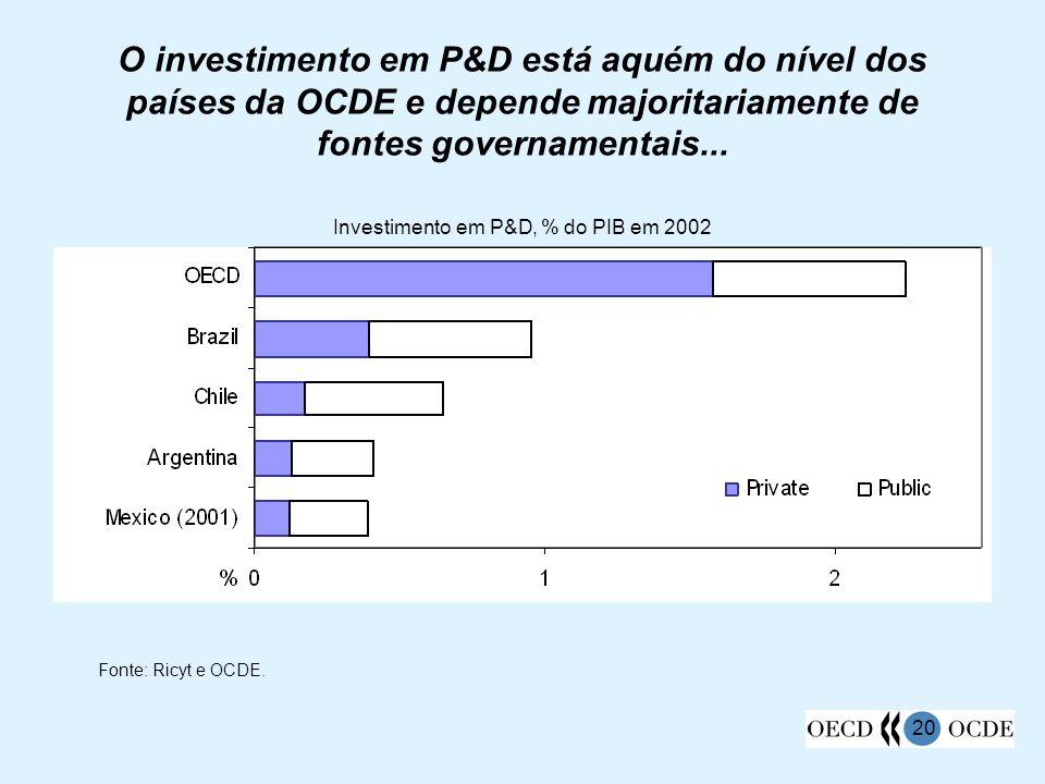 20 O investimento em P&D está aquém do nível dos países da OCDE e depende majoritariamente de fontes governamentais... Fonte: Ricyt e OCDE. Investimen
