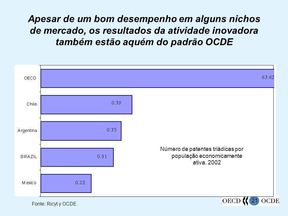 21 Apesar de um bom desempenho em alguns nichos de mercado, os resultados da atividade inovadora também estão aquém do padrão OCDE Fonte: Ricyt y OCDE